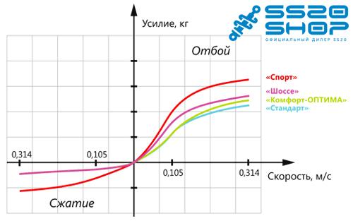 Скоростные характеристики амортизаторов ВАЗ